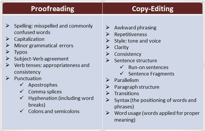 Servis Editing dan Proofreading